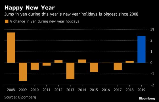 Yen's Best New Year in a Decade Has Implications for Japan