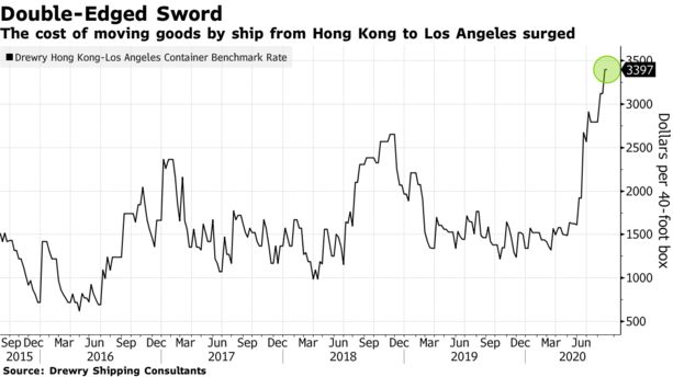 The cost of moving goods by ship from Hong Kong to Los Angeles surged