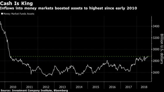 Looming Money-Market Shift Has Big Implications for Risk Assets
