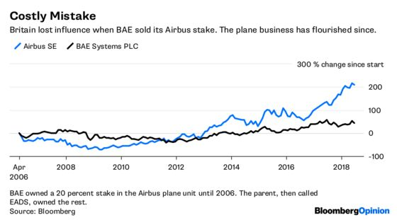 Airbus Is a $90 Billion Warning for Britain