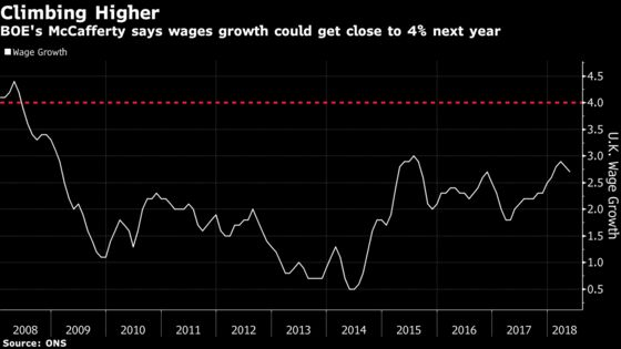 BOE Needs More Hikes as Wage Growth May Hit 4%, McCafferty Says