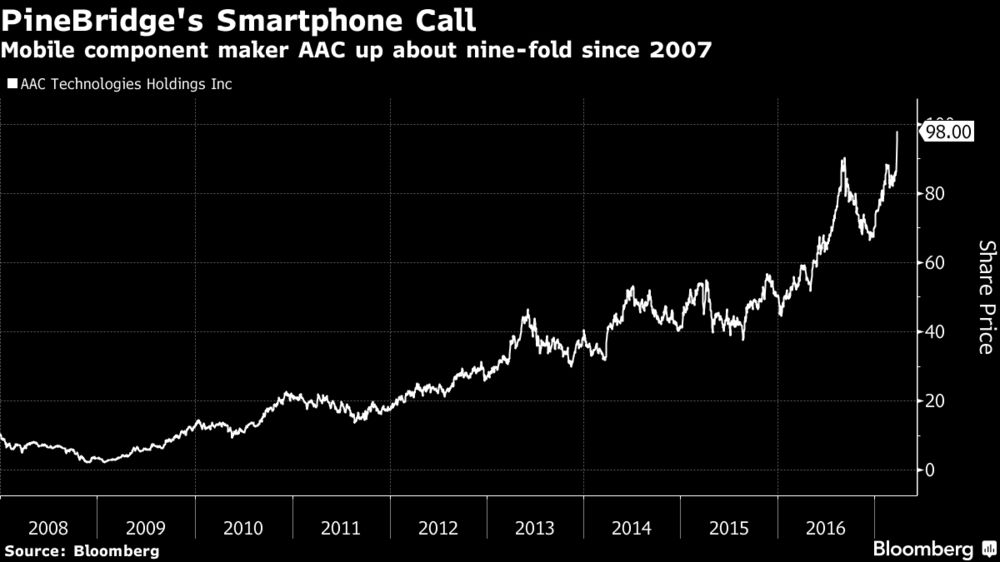 Fund That Called the Smartphone Boom Piles Into Driverless Cars