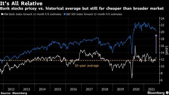 U.S. Bank Stocks May Be Too Hot With Earnings Season Nearing