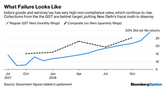 Five Fiscal Messes India Can't Blame on the RBI