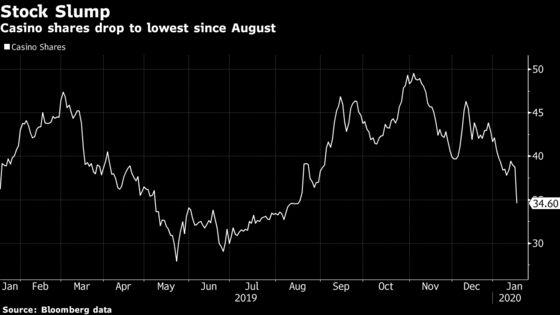 Casino's Weak Profit Raises Risks for Rallye's Debt Outlook