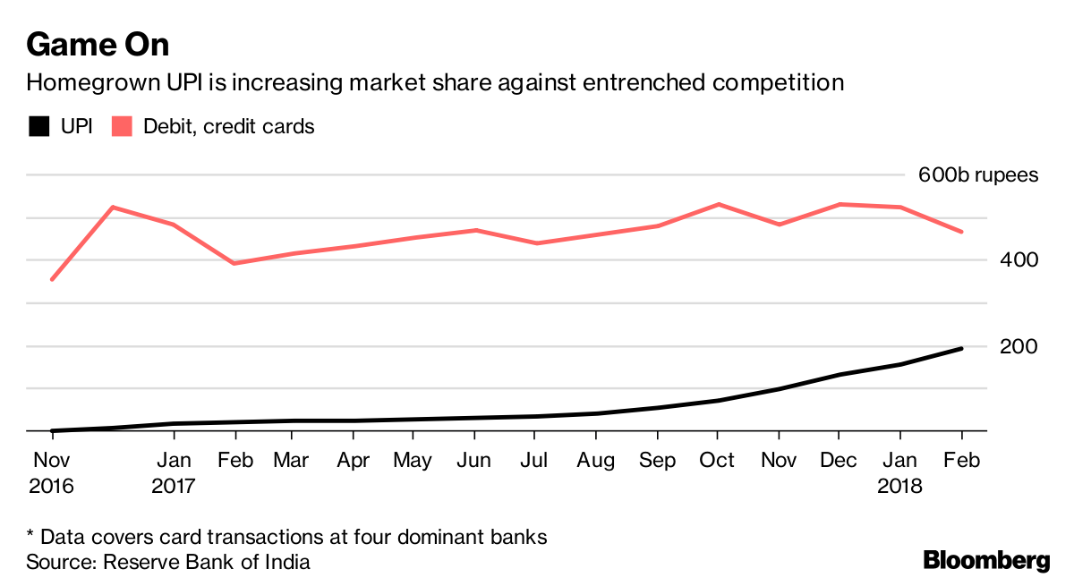 Upstarts Are Swiping Business From Visa and Mastercard in India ...