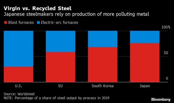 Japan's OldestMill Turns to Cleaner Steel to Take On China