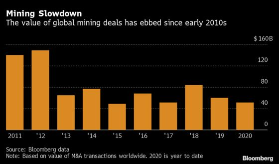 Top Mining Dealmaker Says Takeovers All Talk Until Recovery