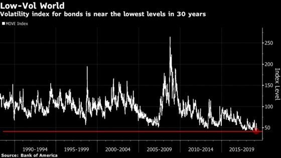 Volatility Maven HarleyBassman Sees Risks in Bond-Market Tranquillity