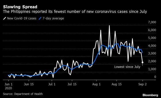 Southeast Asia's Virus Hotspot Sees Fewer New Infections