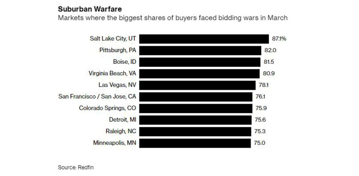 Home Bidding Wars Are Most Intense in These U.S. Metro Areas