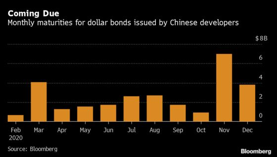 China Builders Swap Bond Roadshows for Calls Amid Virus Fear