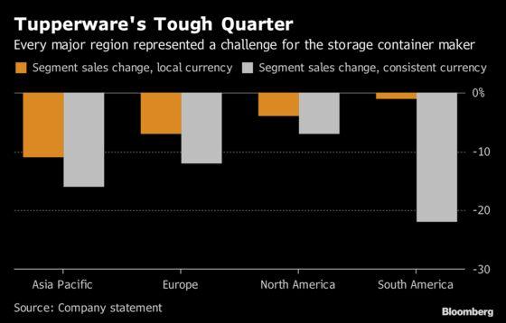 Tupperware Sinks After Citing China Concerns, Slashing Dividend