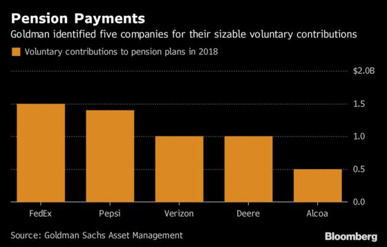 Goldman Says S&P 500 Firms Added $63 Billion to Pensions in 2017