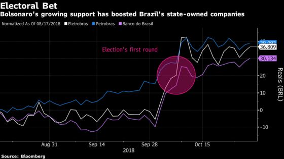 Brazil's Monster Rally Due for Reality Check After Bolsonaro Win