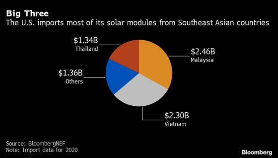 U.S. Solar Group Pushes Back Against China's Offshore Plants