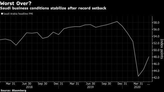 Saudi Arabia Less Pessimistic Than IMF as Economy Shrinks Again