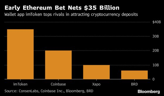 Crypto Wallet That Attracted $35 Billion Wins IDG Backing
