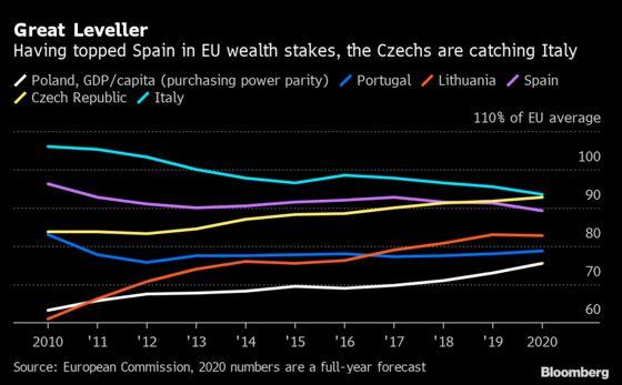 East EU Finds Positives Despite Worst Slump Since Communism