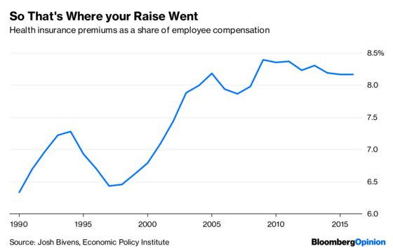 Health-Care Costs Are Still Eating the U.S. Economy