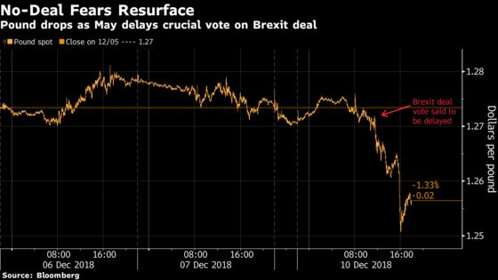 U.K. Assets Roiled as Delay on Brexit Vote Sparks No-Deal Fears