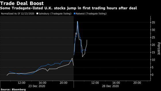 U.K. Stocks Jump on German Exchange Amid Relief Over Brexit Deal