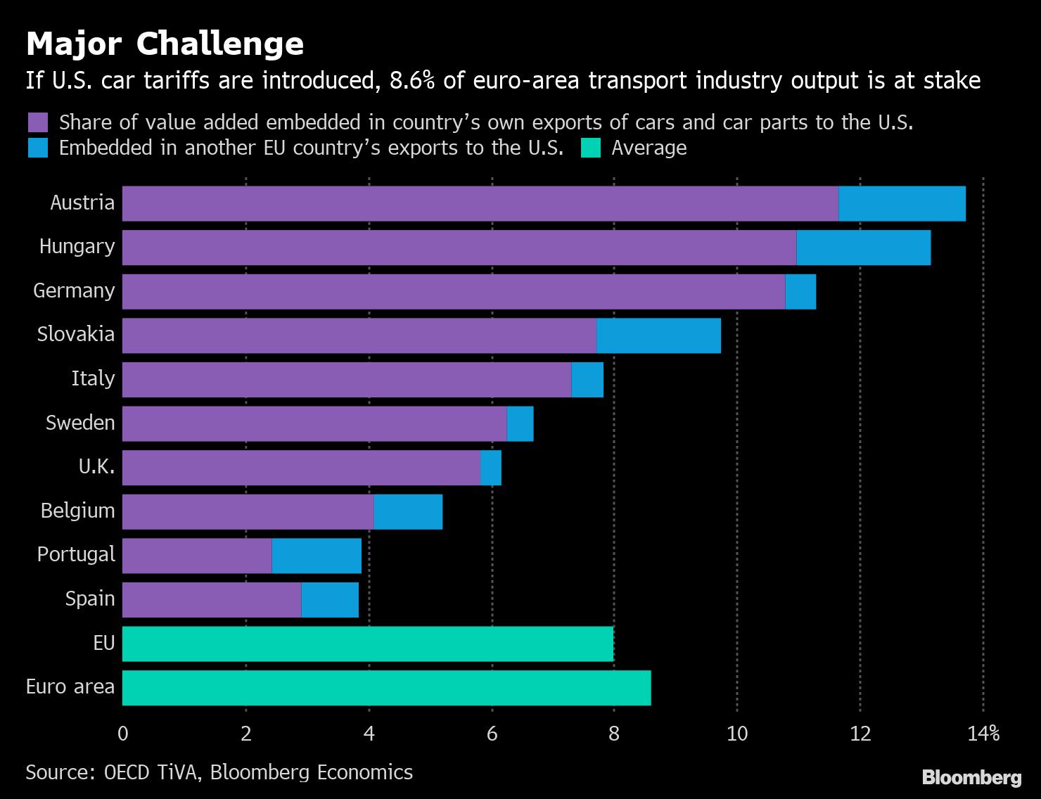 EU Draws Red Line for Trump on Cars, Calling Quotas a No-Go