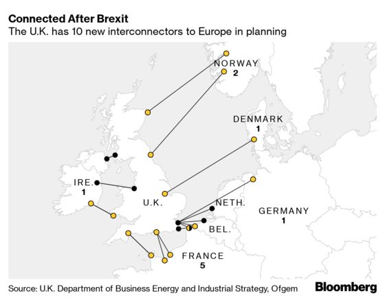 Brexit Clouds Outlook for New Electricity Links With Europe