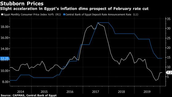 Egypt's Inflation Surprise Dims Rate-Cut Hopes With Third Uptick
