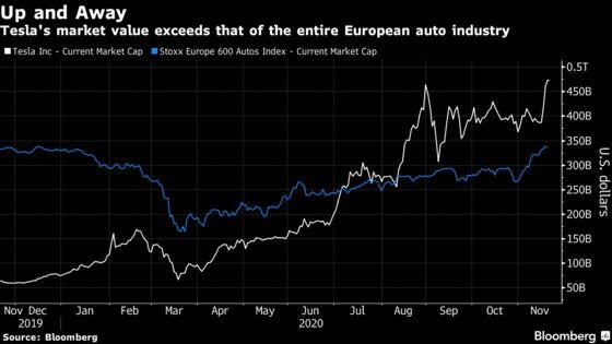 Tesla's S&P 500 Debut May Spark $8 Billion Demand, Goldman Says