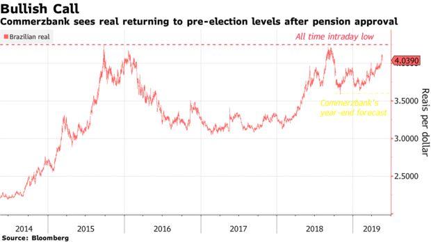 O Commerzbank vê o real voltar aos níveis pré-eleitorais após a aprovação da pensão