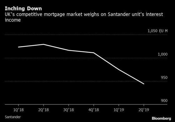 Santander to Take $1.7 Billion Charge on Troubled U.K. Unit