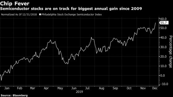 Chip Analysts Struggle to Get Excited About 2020 After Rally