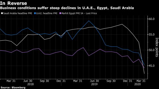 Biggest Arab Economies Hit by Virus With Record Declines in Gulf