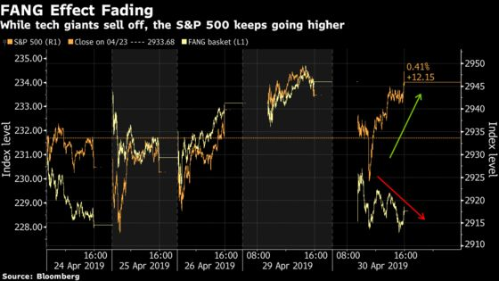 S&P 500 Ekes Out a Gain Amid Tech Stock Rout