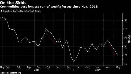 Commodities Risk 'Across the Board' Losses on Trade War Hit