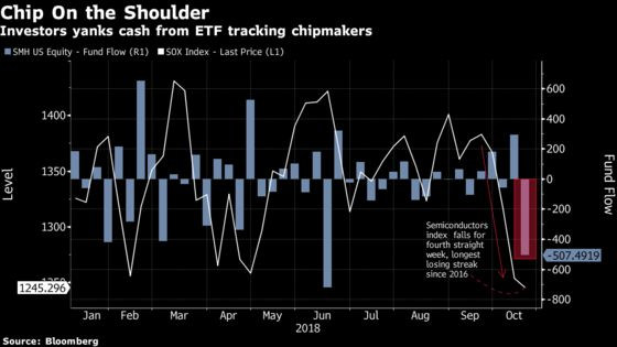 Worst Month for Chips in Six Years Sends Money Fleeing From SemiconductorETF