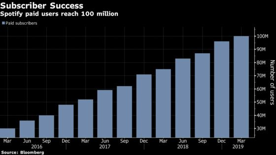 Spotify Tops Estimates With 100 Million Paid Users