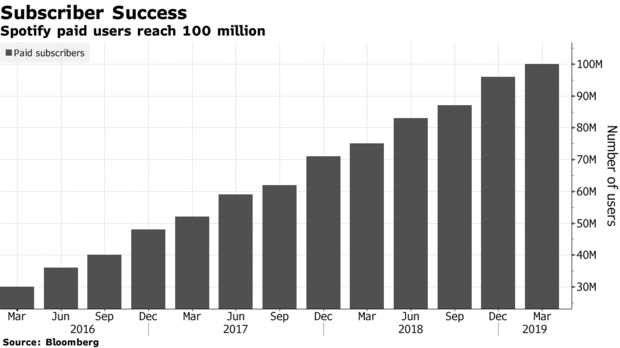 Spotify paid users reach 100 million