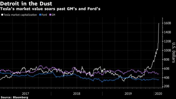 Ford Falls Further Behind Tesla After Musk-Like Mistakes