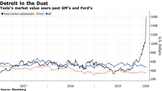 Tesla's Market Cap Soars