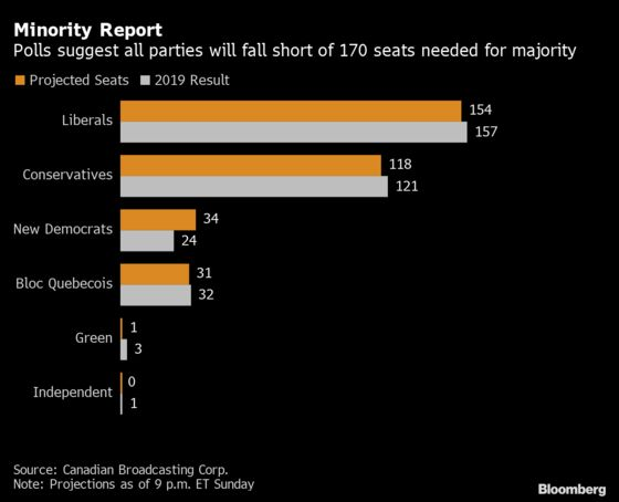 Trudeau Favored for Slimmer Victory Than Hoped in Snap Election
