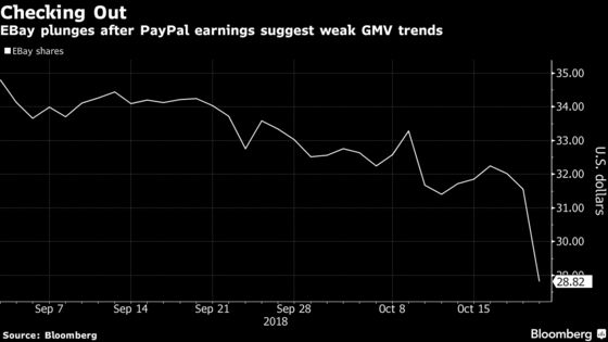eBay Shares Slide After Paypal Ignites Fears of Slowdown