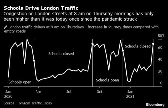U.K. Roads Getting Busier With One in Three People Vaccinated