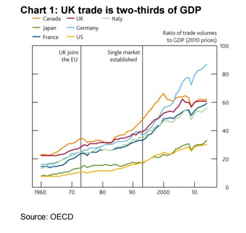 U.K. Trade Volumes as a Share of GDP