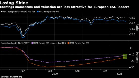 Absent Guidance Takes Shine Off Europe's Stellar Earnings Season