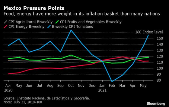 Mexico's Drought Is So Severe It Helped Banxico Turn Hawkish