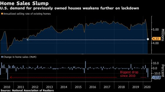 Sales of Previously Owned U.S. Homes Decline by Most Since 2010