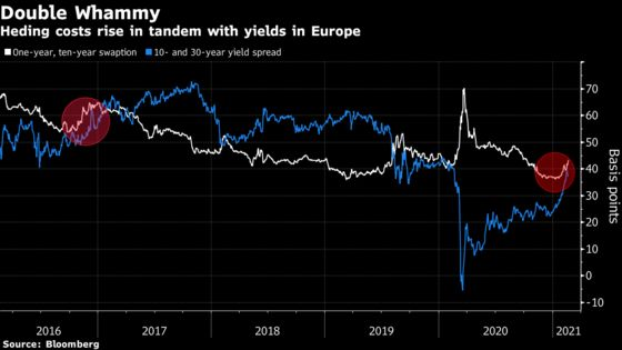 Europe's Bruised Bond Markets Signal There's More Pain in Store