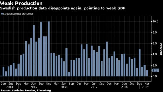 Disappointing Swedish Production Data Points to Weak GDP Growth